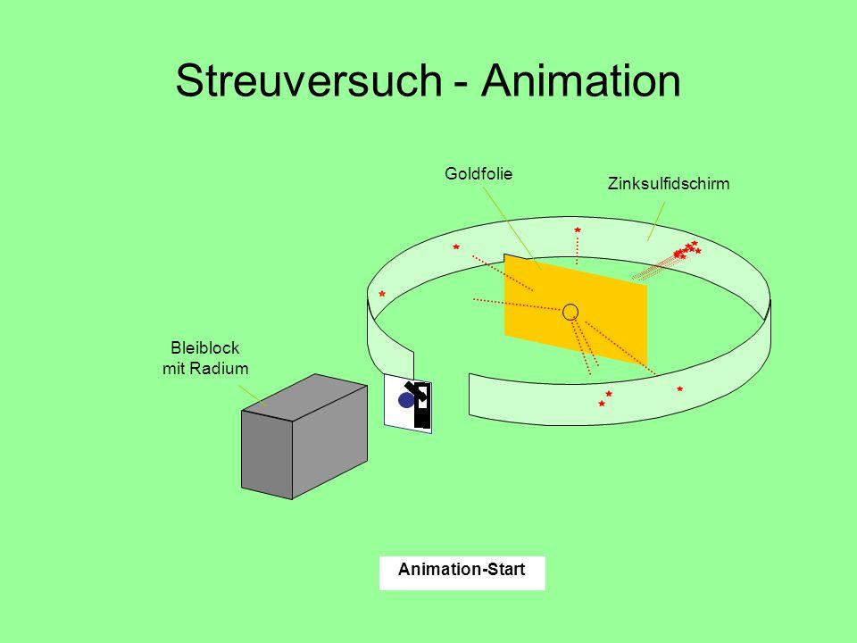 Streuversuch - Animation Goldfolie Bleiblock mit Radium Zinksulfidschirm Animation-Start