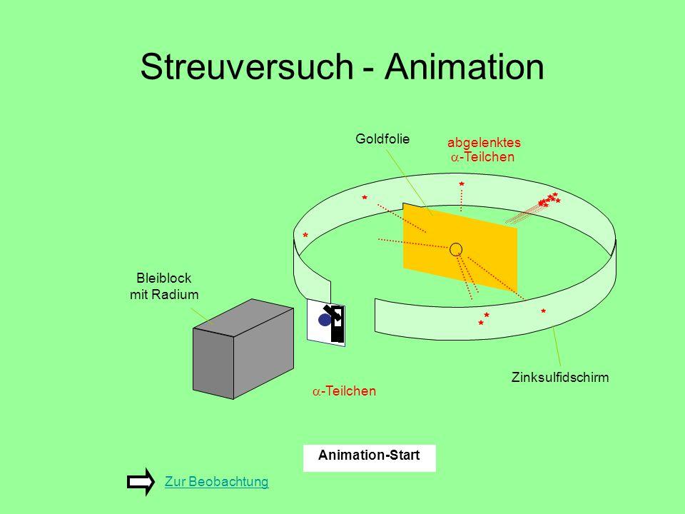 Streuversuch - Animation Goldfolie  -Teilchen Bleiblock mit Radium Zinksulfidschirm Animation-Start abgelenktes  -Teilchen Zur BeobachtungZur Beobac