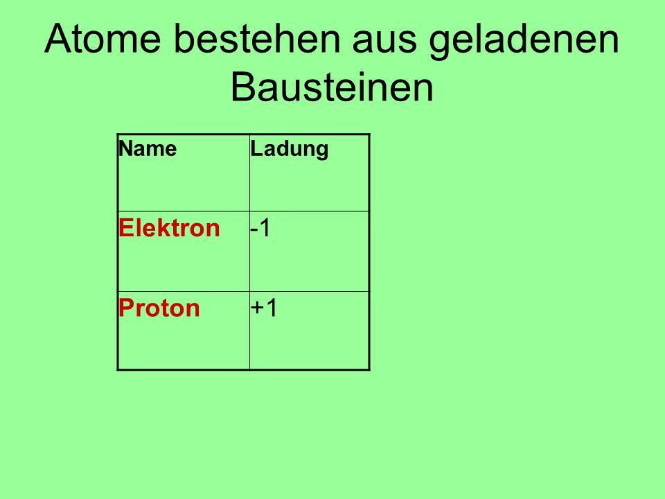 NameLadung Elektron Proton+1 Atome bestehen aus geladenen Bausteinen