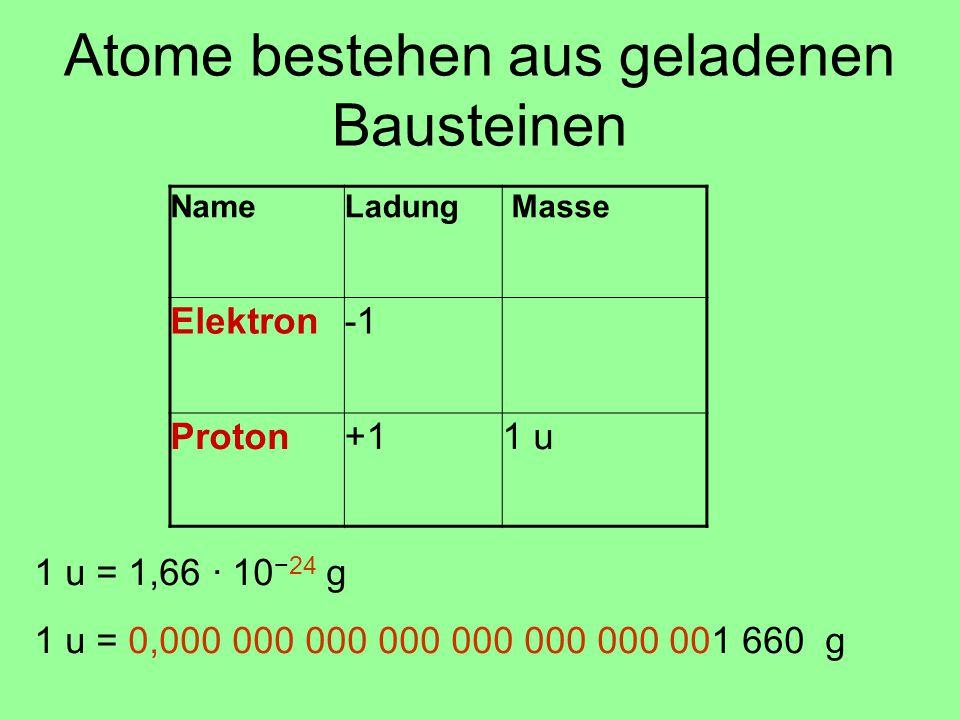 NameLadung Masse Elektron Proton+11 u Atome bestehen aus geladenen Bausteinen 1 u = 1,66 · 10 −24 g 1 u = 0,000 000 000 000 000 000 000 001 660 g