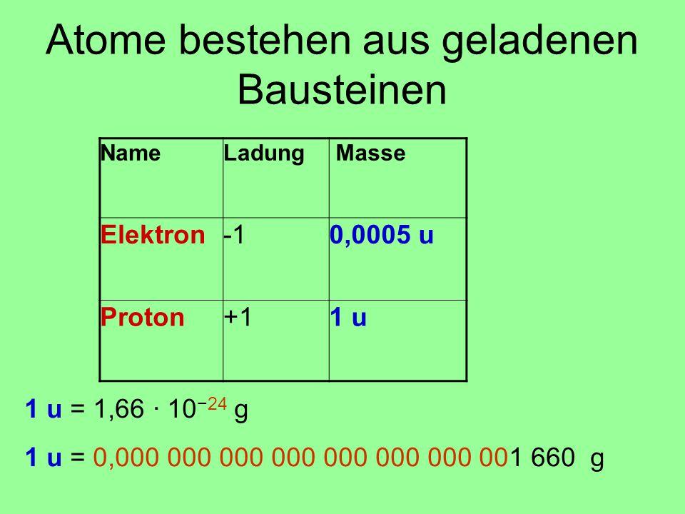 NameLadung Masse Elektron0,0005 u Proton+11 u Atome bestehen aus geladenen Bausteinen 1 u = 1,66 · 10 −24 g 1 u = 0,000 000 000 000 000 000 000 001 66