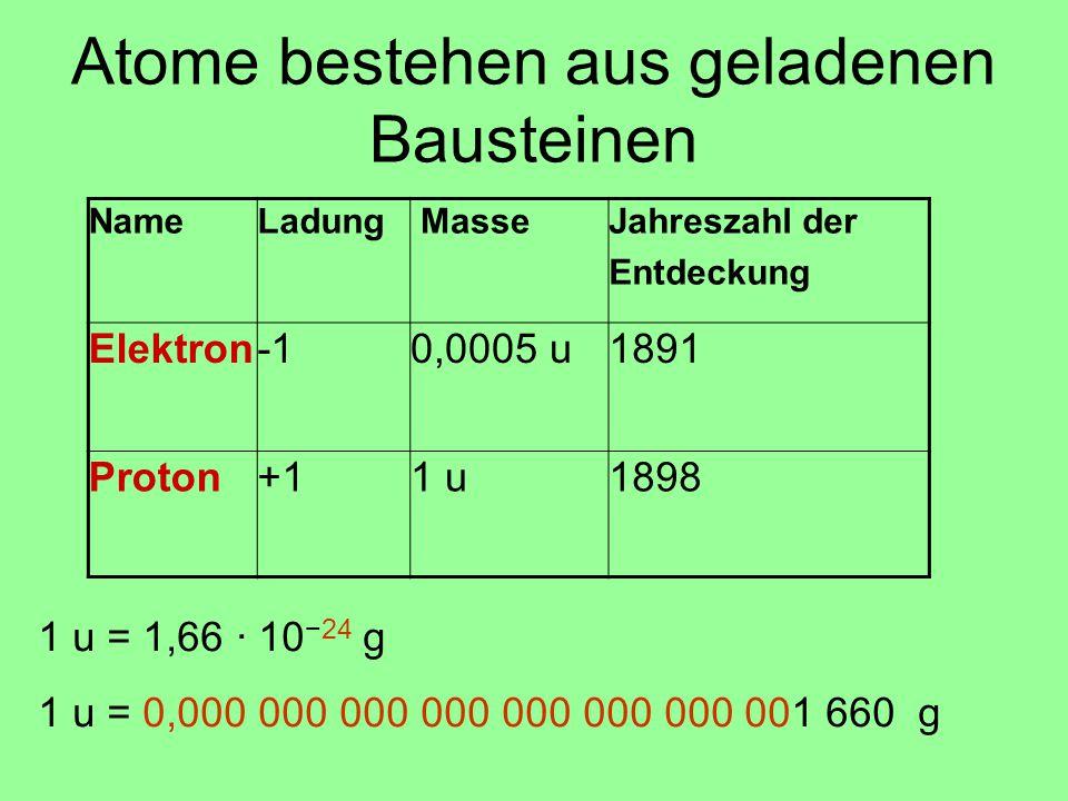NameLadung MasseJahreszahl der Entdeckung Elektron0,0005 u1891 Proton+11 u1898 Atome bestehen aus geladenen Bausteinen 1 u = 1,66 · 10 −24 g 1 u = 0,0