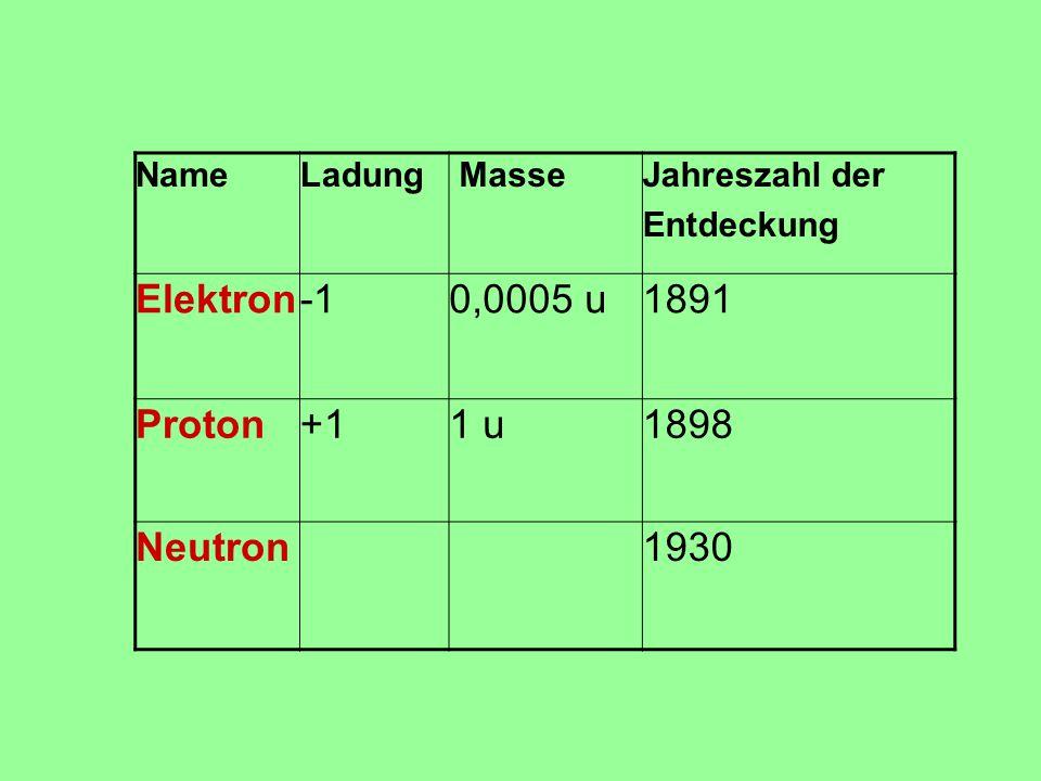 NameLadung MasseJahreszahl der Entdeckung Elektron0,0005 u1891 Proton+11 u1898 Neutron1930
