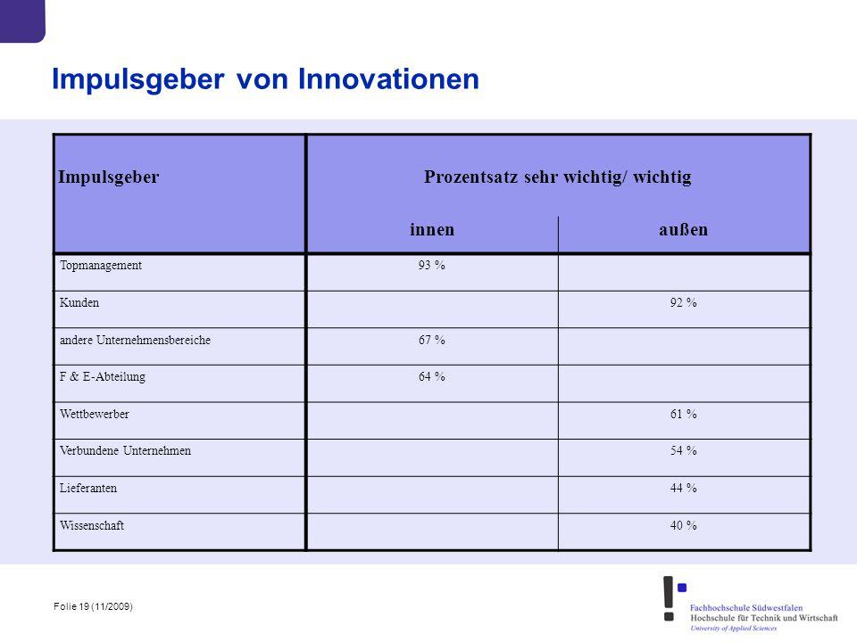 Folie 19 (11/2009) Impulsgeber von Innovationen ImpulsgeberProzentsatz sehr wichtig/ wichtig innenaußen Topmanagement93 % Kunden92 % andere Unternehme