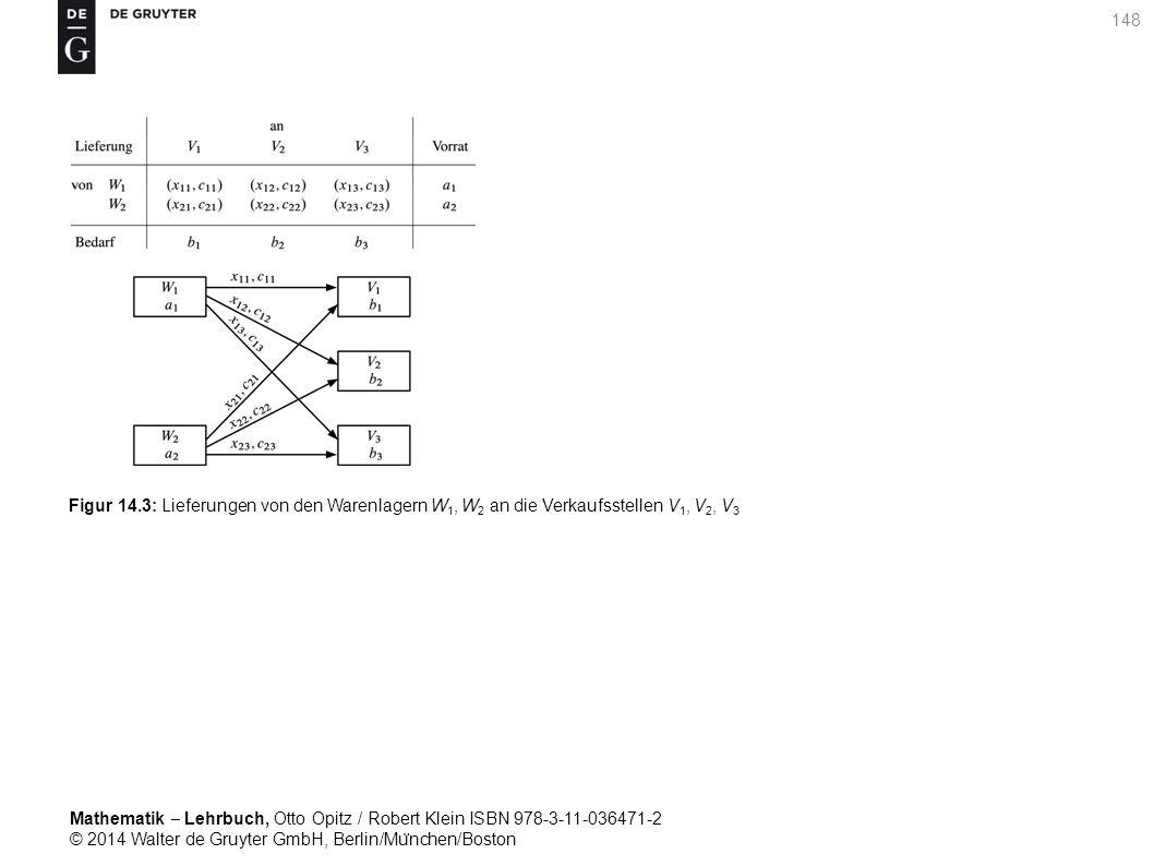 Mathematik ‒ Lehrbuch, Otto Opitz / Robert Klein ISBN 978-3-11-036471-2 © 2014 Walter de Gruyter GmbH, Berlin/Mu ̈ nchen/Boston 148 Figur 14.3: Lieferungen von den Warenlagern W 1, W 2 an die Verkaufsstellen V 1, V 2, V 3