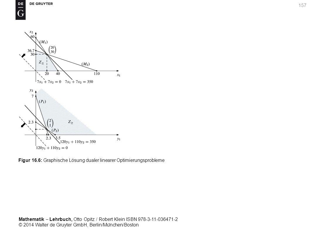 Mathematik ‒ Lehrbuch, Otto Opitz / Robert Klein ISBN 978-3-11-036471-2 © 2014 Walter de Gruyter GmbH, Berlin/Mu ̈ nchen/Boston 157 Figur 16.6: Graphische Lösung dualer linearer Optimierungsprobleme