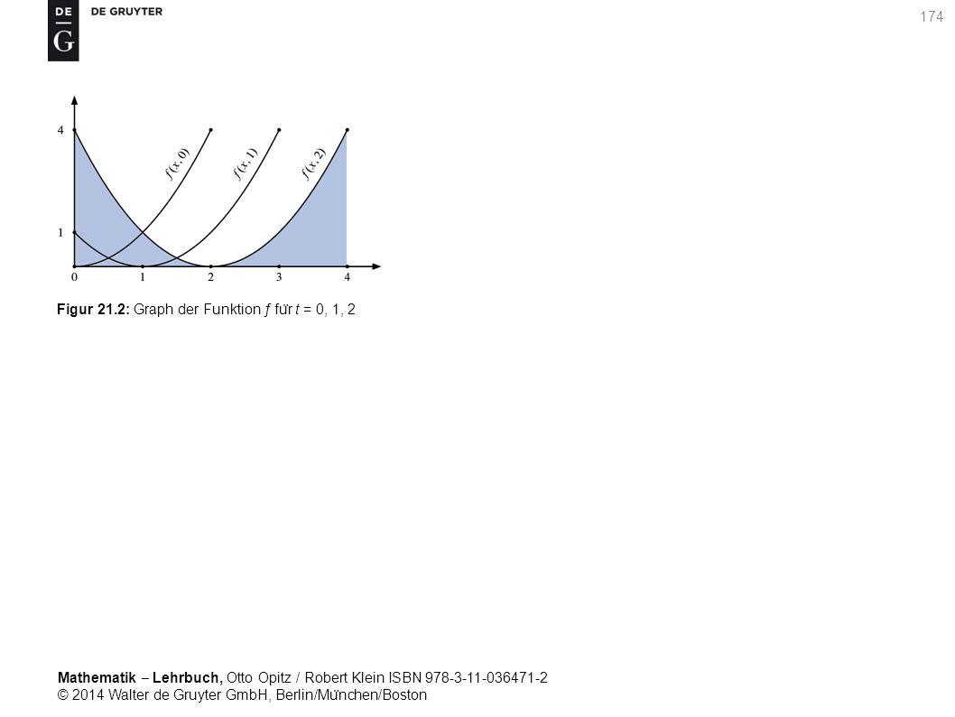 Mathematik ‒ Lehrbuch, Otto Opitz / Robert Klein ISBN 978-3-11-036471-2 © 2014 Walter de Gruyter GmbH, Berlin/Mu ̈ nchen/Boston 174 Figur 21.2: Graph der Funktion ƒ fu ̈ r t = 0, 1, 2
