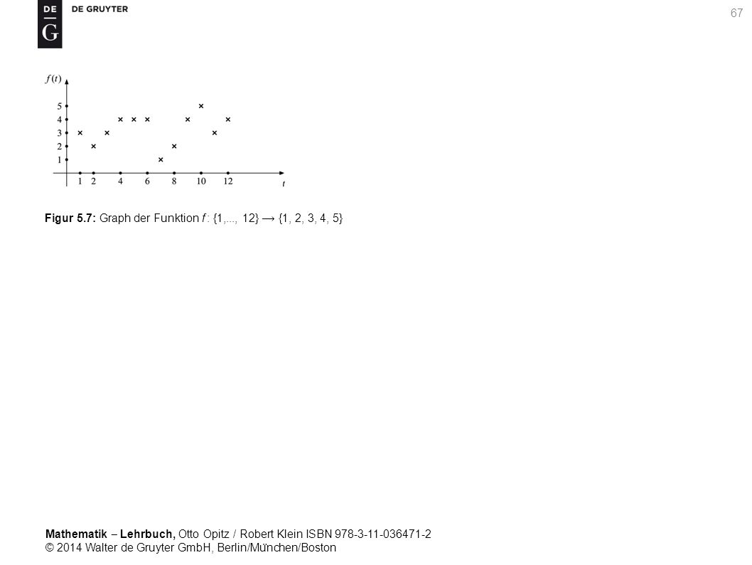 Mathematik ‒ Lehrbuch, Otto Opitz / Robert Klein ISBN 978-3-11-036471-2 © 2014 Walter de Gruyter GmbH, Berlin/Mu ̈ nchen/Boston 67 Figur 5.7: Graph der Funktion f : {1,..., 12} {1, 2, 3, 4, 5}