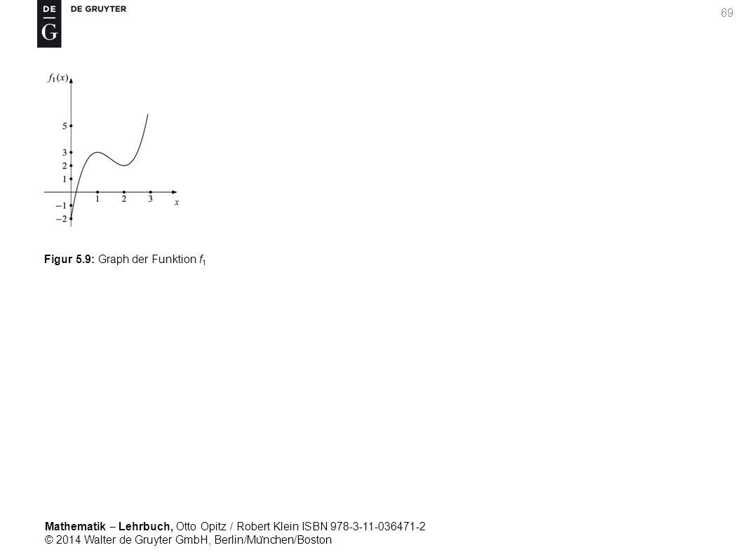 Mathematik ‒ Lehrbuch, Otto Opitz / Robert Klein ISBN 978-3-11-036471-2 © 2014 Walter de Gruyter GmbH, Berlin/Mu ̈ nchen/Boston 69 Figur 5.9: Graph der Funktion f 1