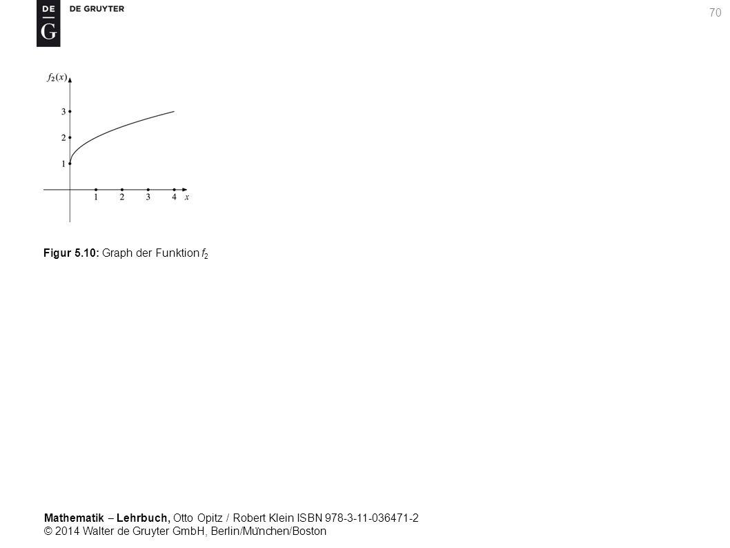 Mathematik ‒ Lehrbuch, Otto Opitz / Robert Klein ISBN 978-3-11-036471-2 © 2014 Walter de Gruyter GmbH, Berlin/Mu ̈ nchen/Boston 70 Figur 5.10: Graph der Funktion f 2