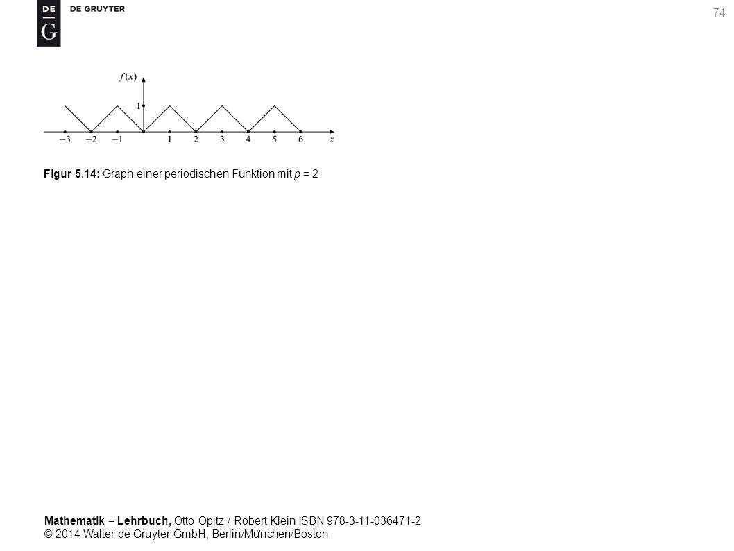 Mathematik ‒ Lehrbuch, Otto Opitz / Robert Klein ISBN 978-3-11-036471-2 © 2014 Walter de Gruyter GmbH, Berlin/Mu ̈ nchen/Boston 74 Figur 5.14: Graph einer periodischen Funktion mit p = 2