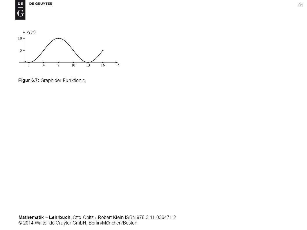 Mathematik ‒ Lehrbuch, Otto Opitz / Robert Klein ISBN 978-3-11-036471-2 © 2014 Walter de Gruyter GmbH, Berlin/Mu ̈ nchen/Boston 81 Figur 6.7: Graph der Funktion c 1