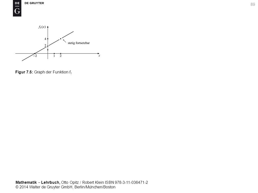 Mathematik ‒ Lehrbuch, Otto Opitz / Robert Klein ISBN 978-3-11-036471-2 © 2014 Walter de Gruyter GmbH, Berlin/Mu ̈ nchen/Boston 89 Figur 7.5: Graph der Funktion f 1