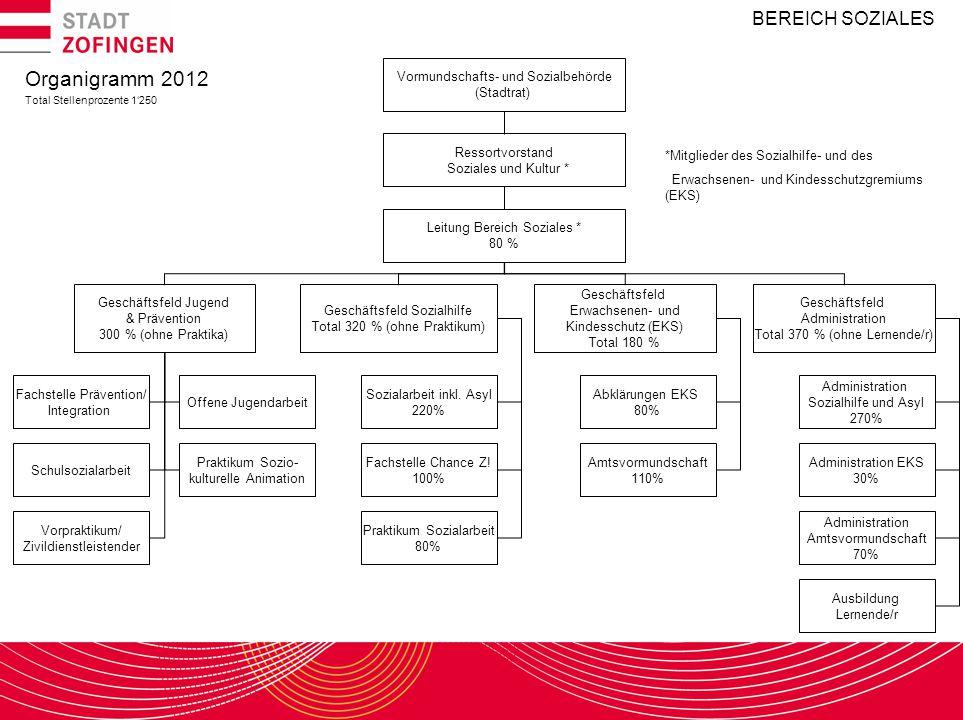 BEREICH SOZIALES Organigramm 2012 Total Stellenprozente 1'250 Vormundschafts- und Sozialbehörde (Stadtrat) Ressortvorstand Soziales und Kultur * Leitu