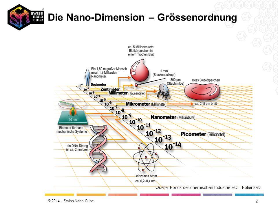 © 2014 - Swiss Nano-Cube Die Nano-Dimension – Grössenordnung 2 Quelle: Fonds der chemischen Industrie FCI - Foliensatz