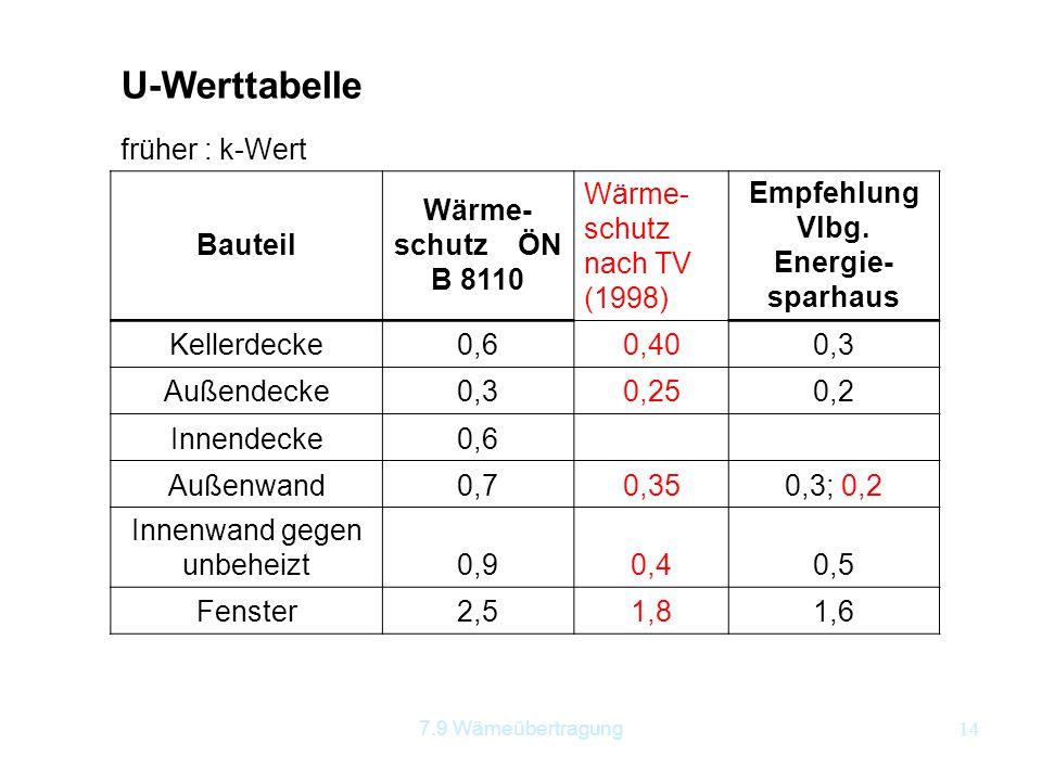 7.9 Wämeübertragung14 U-Werttabelle früher : k-Wert Bauteil Wärme- schutz ÖN B 8110 Wärme- schutz nach TV (1998) Empfehlung Vlbg. Energie- sparhaus Ke