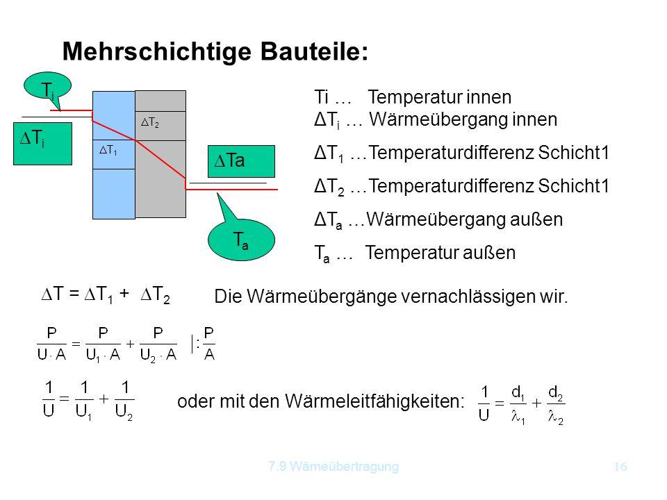 7.9 Wämeübertragung16 Mehrschichtige Bauteile: T1T1 T2T2  Ta TiTi TiTi TaTa  T =  T 1 +  T 2 Ti … Temperatur innen ΔT i … Wärmeübergang inne