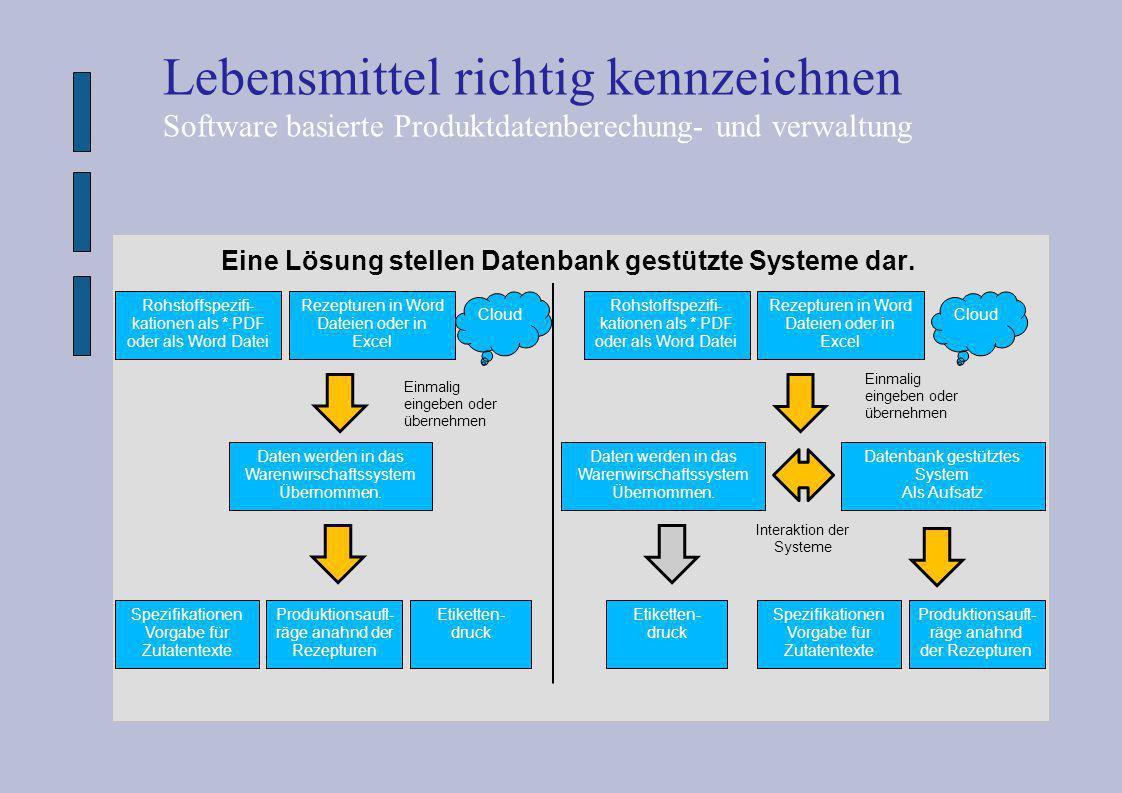 Eine Lösung stellen Datenbank gestützte Systeme dar. Lebensmittel richtig kennzeichnen Software basierte Produktdatenberechung- und verwaltung Rohstof