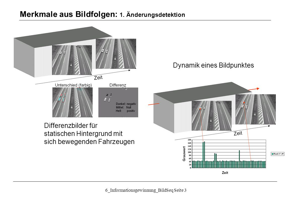 6_Informationsgewinnung_BildSeq Seite 4 Bildfolgen: statische Kamera: Raum-Zeit-Kanten Merkmale aus Bildfolgen: 1.