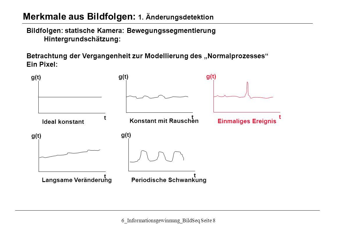 """6_Informationsgewinnung_BildSeq Seite 8 Bildfolgen: statische Kamera: Bewegungssegmentierung Hintergrundschätzung: Betrachtung der Vergangenheit zur Modellierung des """"Normalprozesses Ein Pixel: Merkmale aus Bildfolgen: 1."""