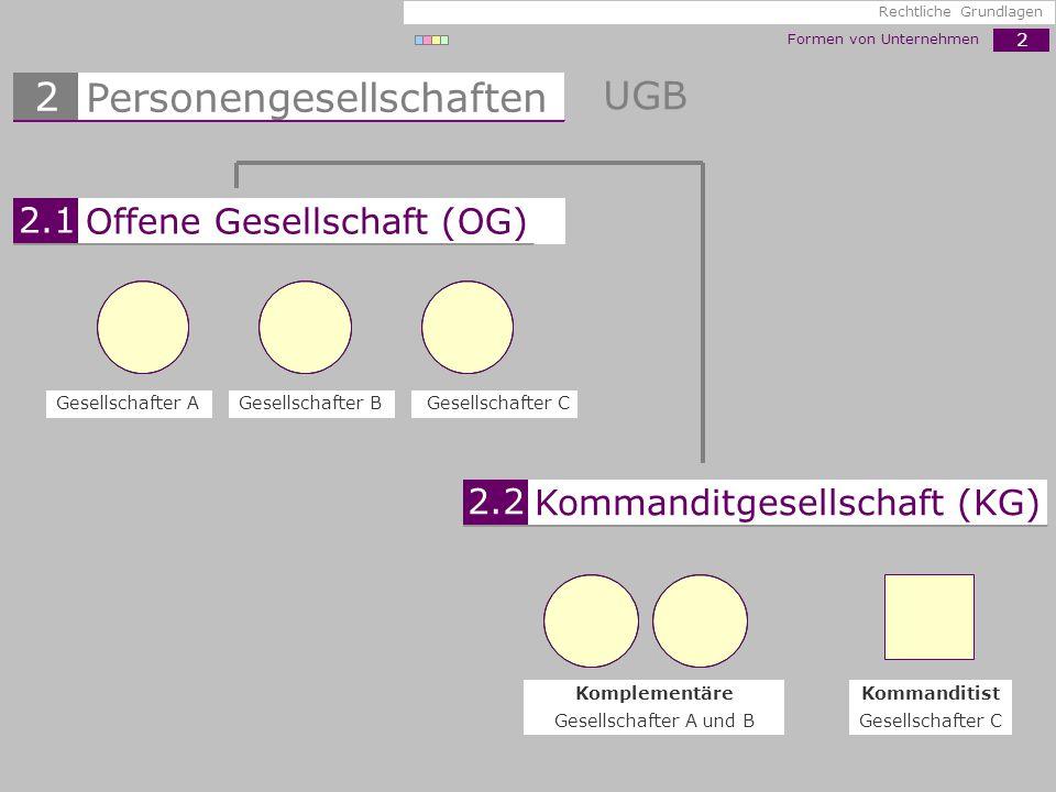 2 Formen von Unternehmen Rechtliche Grundlagen UGB Gesellschafter CGesellschafter BGesellschafter A Gesellschafter A und B KomplementäreKommanditist G