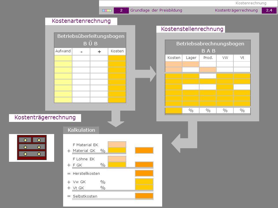 B Ü B Betriebsüberleitungsbogen Kostenartenrechnung KostenAufwand -+ Kostenträgerrechnung Kostenrechnung 2Grundlage der Preisbildung2.4 Kostenträgerre