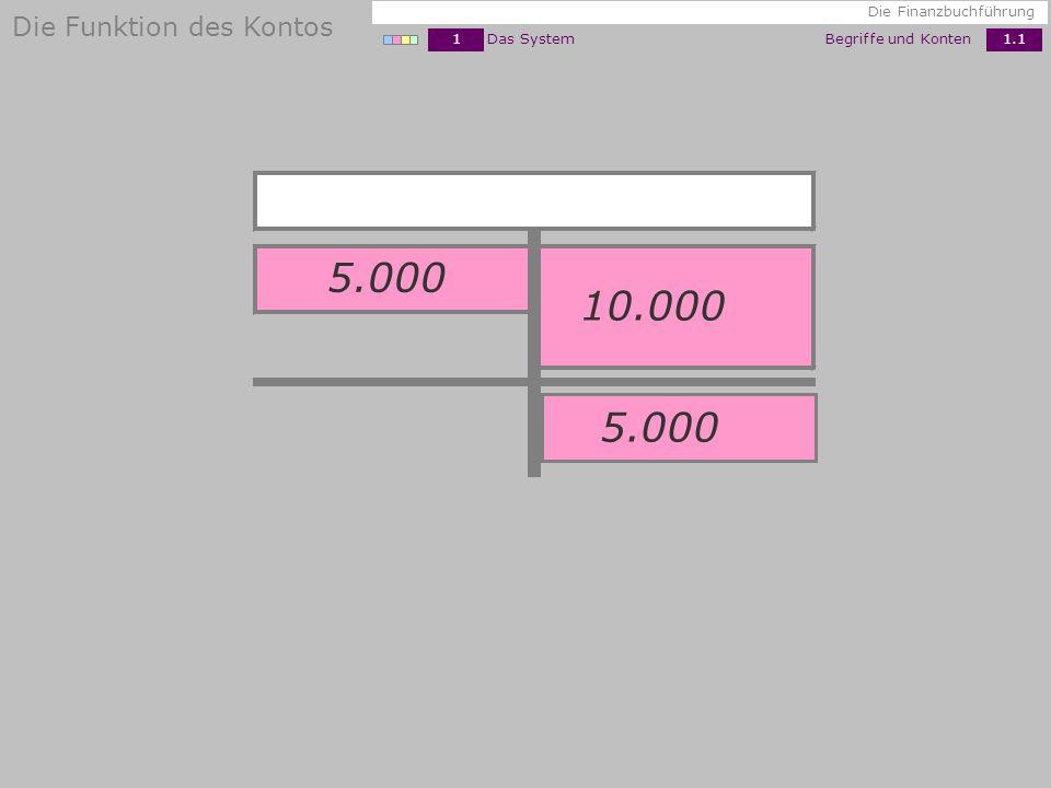 10.000 5.000 5.000 1Das System Begriffe und Konten 1.1 Die Finanzbuchführung Die Funktion des Kontos