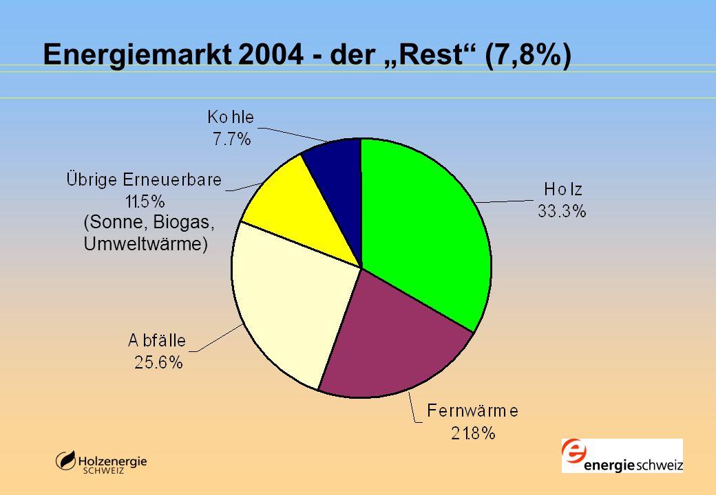 """Energiemarkt 2004 - der """"Rest (7,8%) (Sonne, Biogas, Umweltwärme)"""