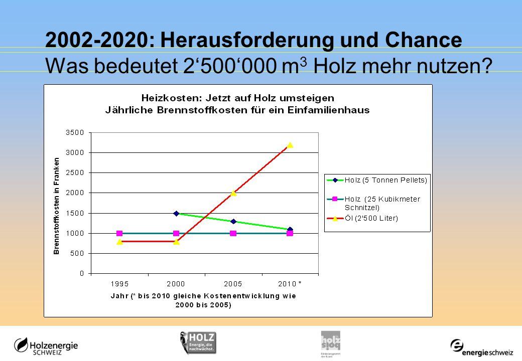 2002-2020: Herausforderung und Chance Was bedeutet 2'500'000 m 3 Holz mehr nutzen