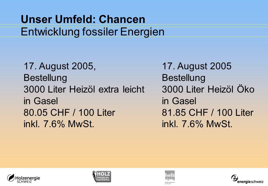 Unser Umfeld: Chancen Entwicklung fossiler Energien Heizöl extra leicht 88.95 CHF / 100 Liter inkl.