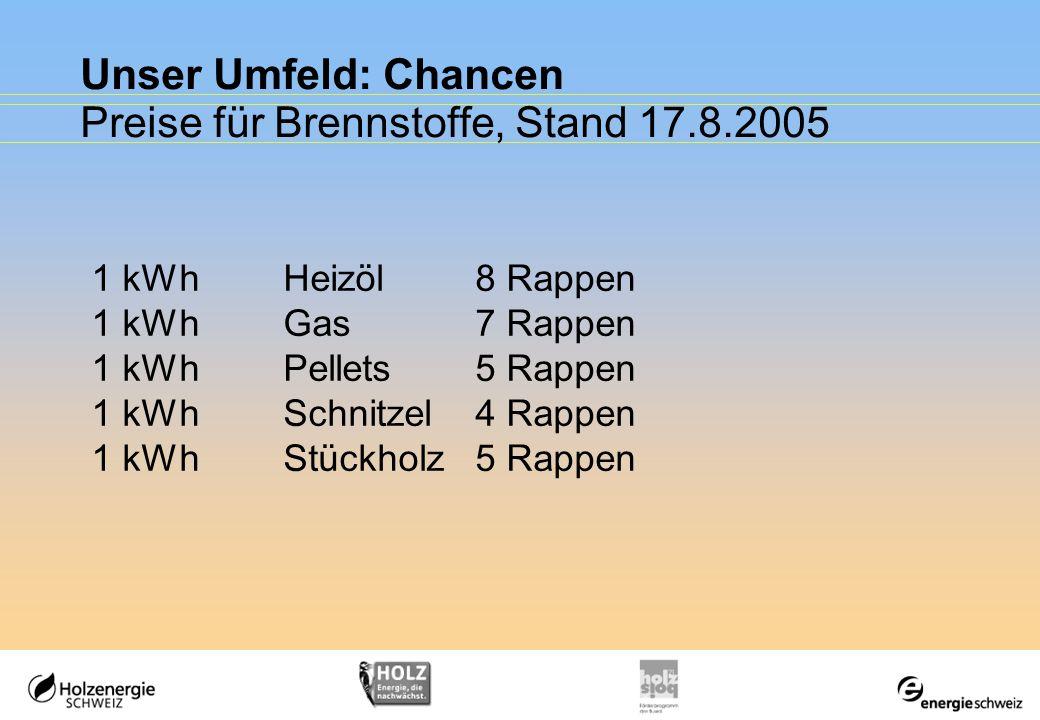 Unser Umfeld: Chancen Preise für Brennstoffe, Stand 17.8.2005 Heizöl extra leicht 88.95 CHF / 100 Liter inkl.