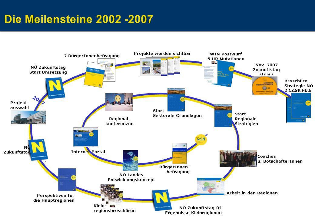 Die Meilensteine 2002 -2007 Regional- konferenzen Start Sektorale Grundlagen Start Regionale Strategien NÖ Zukunftstag 04 Ergebnisse Kleinregionen Arbeit in den Regionen Internet Portal Coaches u.