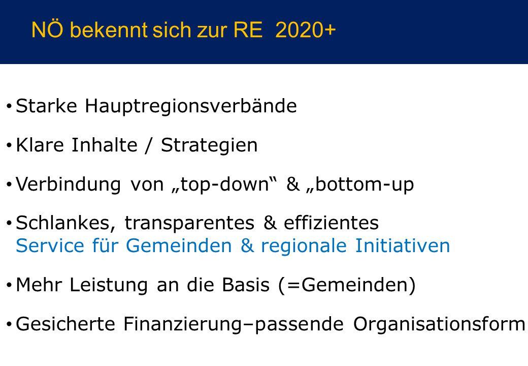 """NÖ bekennt sich zur RE 2020+ Starke Hauptregionsverbände Klare Inhalte / Strategien Verbindung von """"top-down & """"bottom-up Schlankes, transparentes & effizientes Service für Gemeinden & regionale Initiativen Mehr Leistung an die Basis (=Gemeinden) Gesicherte Finanzierung–passende Organisationsform"""
