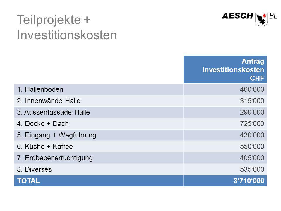 Teilprojekte + Investitionskosten Antrag Investitionskosten CHF 1.