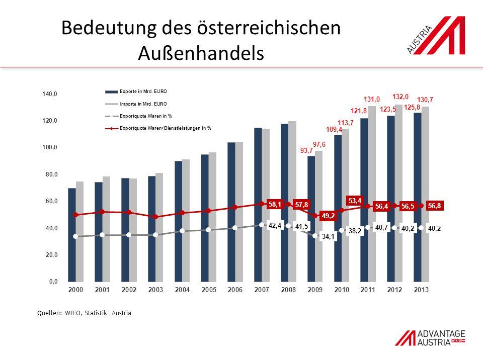 Bedeutung des österreichischen Außenhandels Quellen: WIFO, Statistik Austria