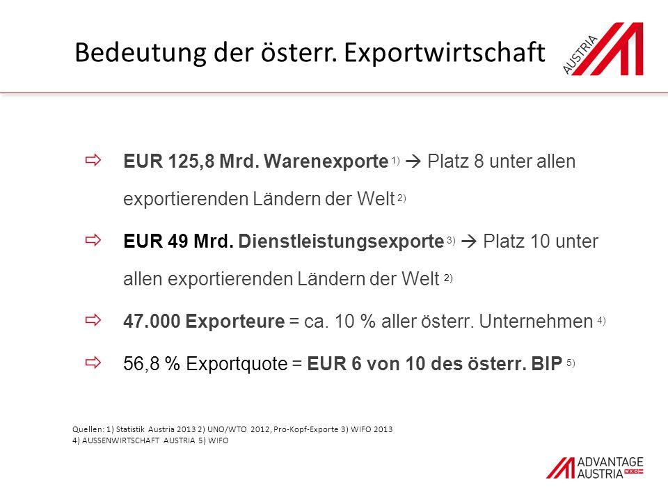 Quellen: 1) Statistik Austria 2013 2) UNO/WTO 2012, Pro-Kopf-Exporte 3) WIFO 2013 4) AUSSENWIRTSCHAFT AUSTRIA 5) WIFO  EUR 125,8 Mrd.