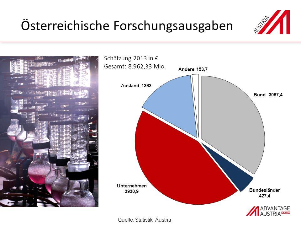 Österreichische Forschungsausgaben Quelle: Statistik Austria Schätzung 2013 in € Gesamt: 8.962,33 Mio.