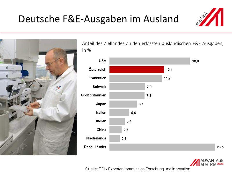 Deutsche F&E-Ausgaben im Ausland Quelle: EFI - Expertenkommission Forschung und Innovation Anteil des Ziellandes an den erfassten ausländischen F&E-Ausgaben, in %