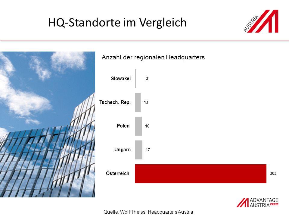 HQ-Standorte im Vergleich Quelle: Wolf Theiss, Headquarters Austria Anzahl der regionalen Headquarters