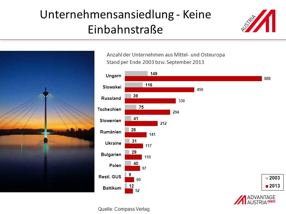 Unternehmensansiedlung - Keine Einbahnstraße Quelle: Compass Verlag Anzahl der Unternehmen aus Mittel- und Osteuropa Stand per Ende 2003 bzw.