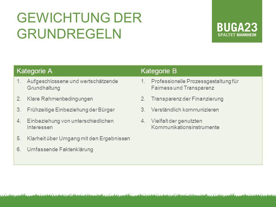 GEWICHTUNG DER GRUNDREGELN Kategorie AKategorie B 1.Aufgeschlossene und wertschätzende Grundhaltung 2.Klare Rahmenbedingungen 3.Frühzeitige Einbeziehu