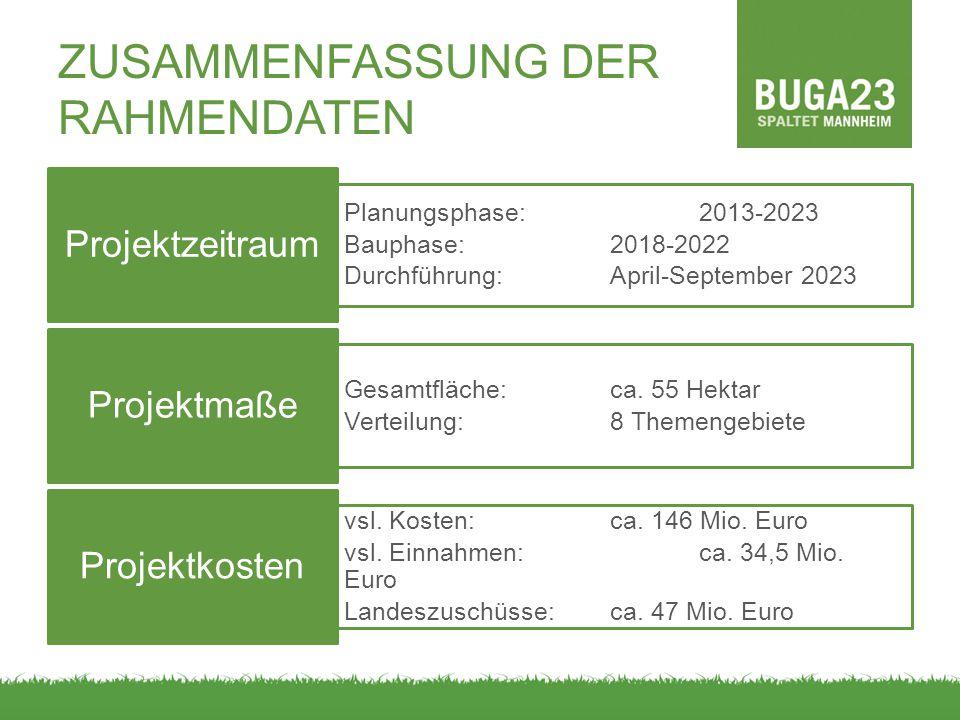 ZUSAMMENFASSUNG DER RAHMENDATEN Planungsphase:2013-2023 Bauphase:2018-2022 Durchführung:April-September 2023 Projektzeitraum Gesamtfläche: ca. 55 Hekt
