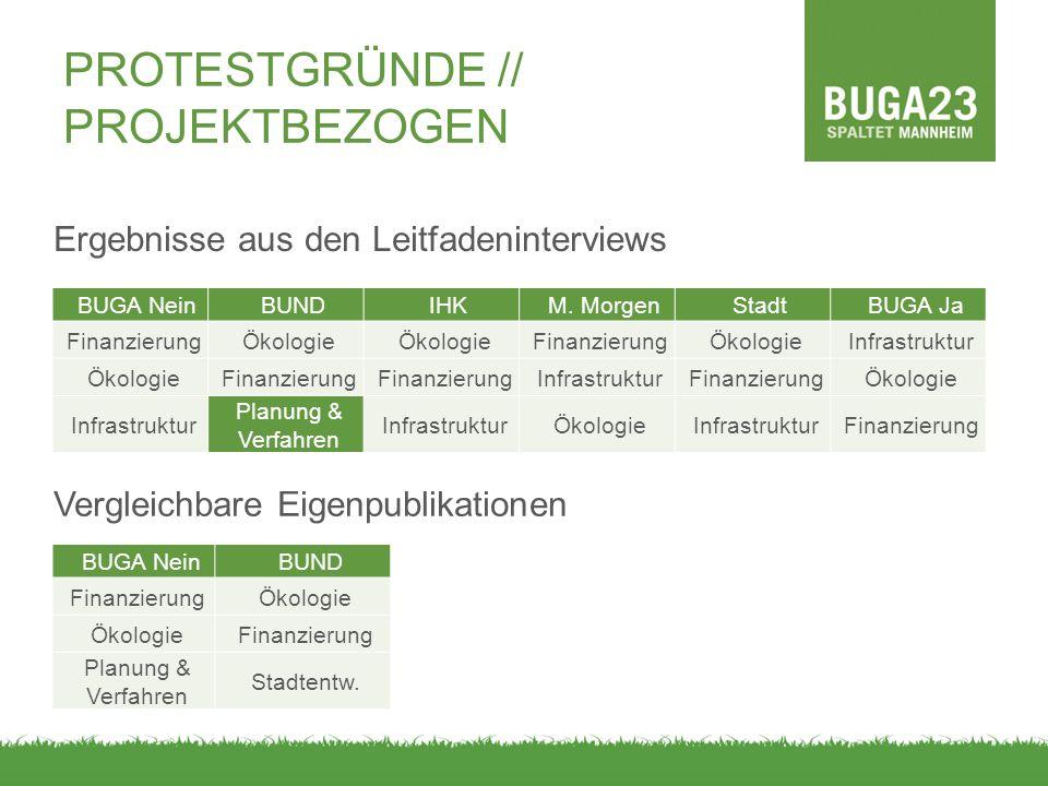 PROTESTGRÜNDE // PROJEKTBEZOGEN Ergebnisse aus den Leitfadeninterviews BUGA NeinBUND FinanzierungÖkologie Finanzierung Planung & Verfahren Stadtentw.