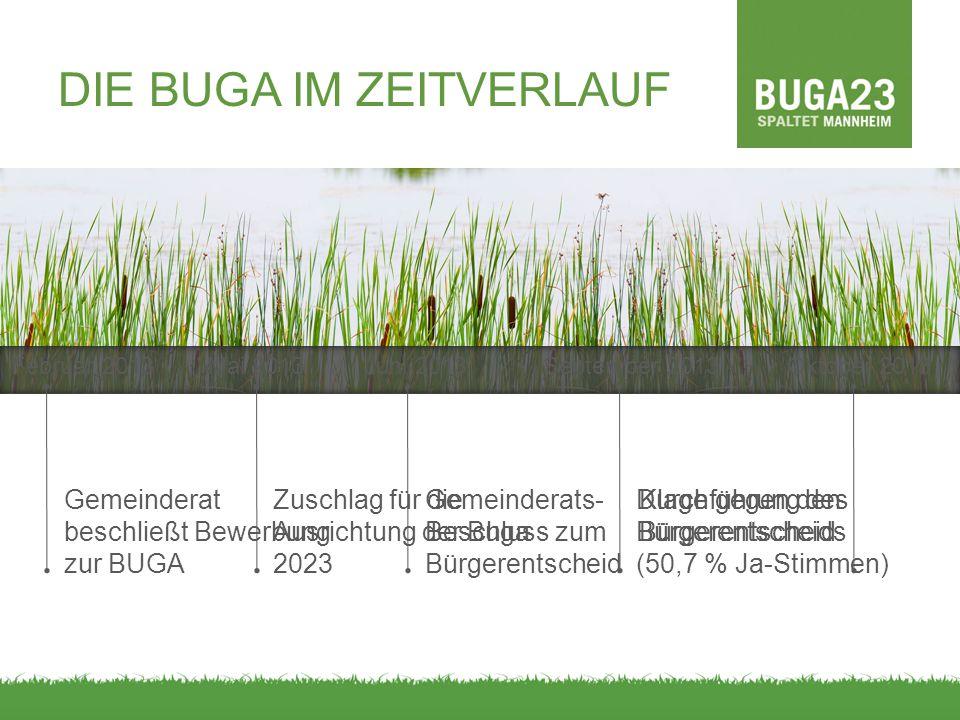 Mai 2013Juni 2013September 2013Oktober 2013 Gemeinderats- Beschluss zum Bürgerentscheid Zuschlag für die Ausrichtung der Buga 2023 Durchführung des Bü