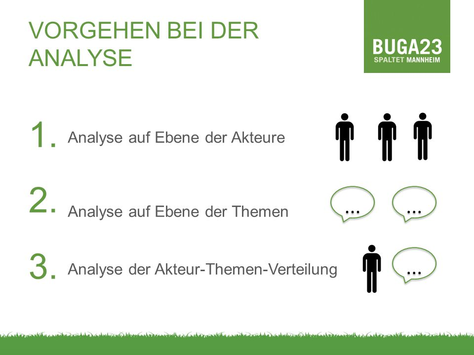 VORGEHEN BEI DER ANALYSE Analyse auf Ebene der Akteure Analyse auf Ebene der Themen Analyse der Akteur-Themen-Verteilung 1.