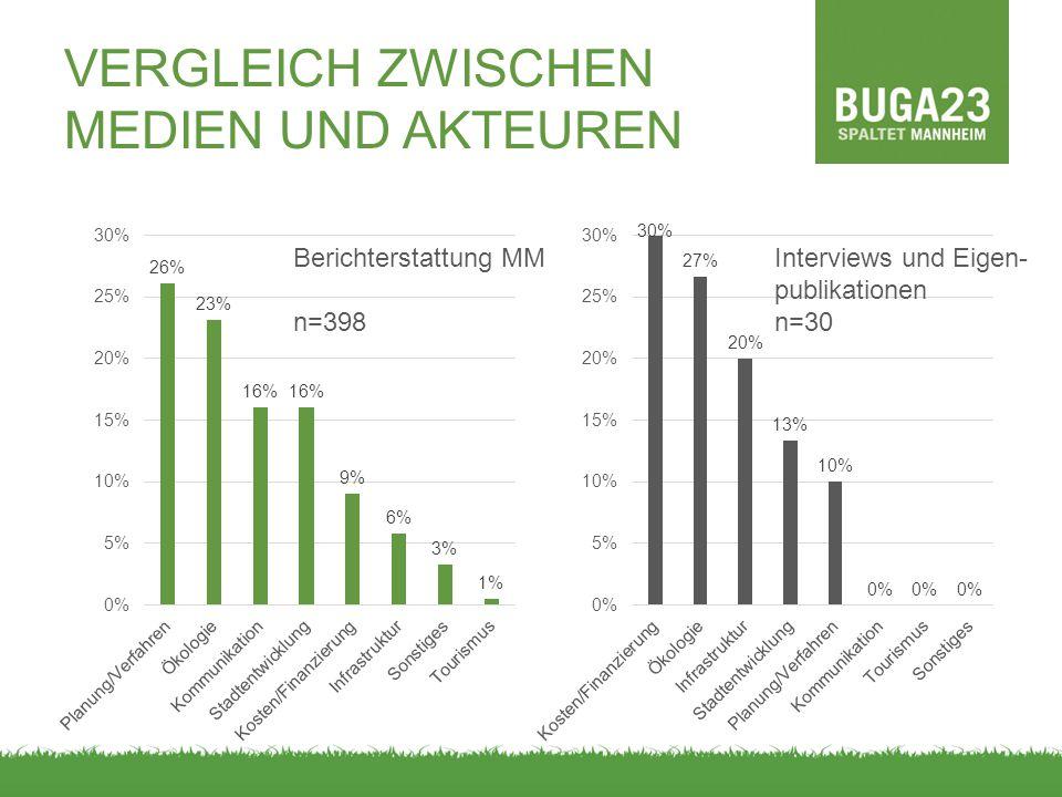 VERGLEICH ZWISCHEN MEDIEN UND AKTEUREN Interviews und Eigen- publikationen n=30 Berichterstattung MM n=398