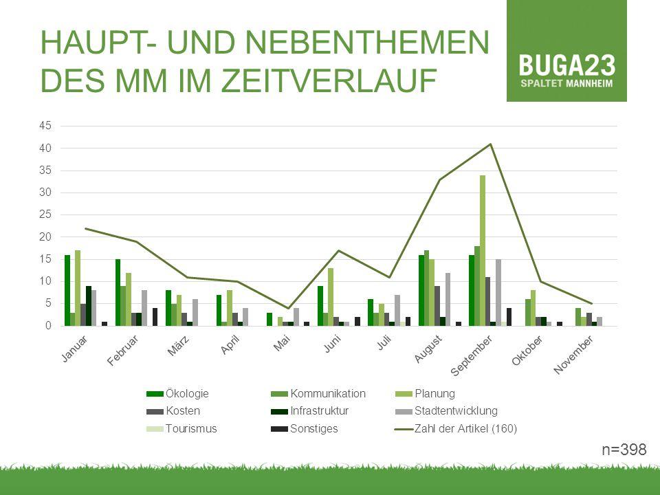 HAUPT- UND NEBENTHEMEN DES MM IM ZEITVERLAUF n=398