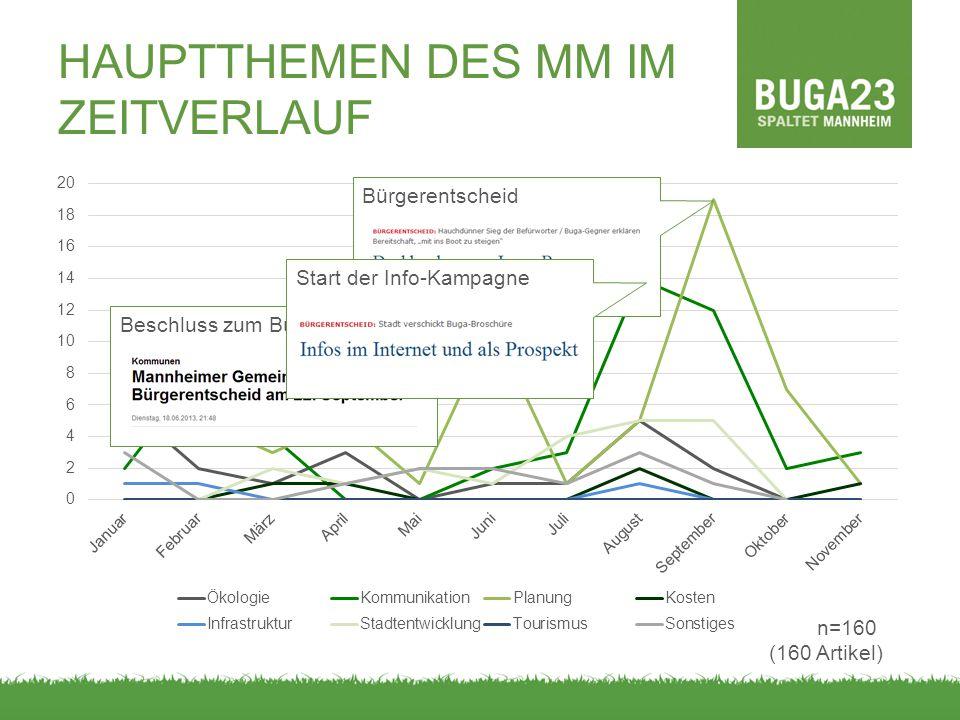 HAUPTTHEMEN DES MM IM ZEITVERLAUF Bürgerentscheid Beschluss zum Bürgerentscheid Start der Info-Kampagne n=160 (160 Artikel)