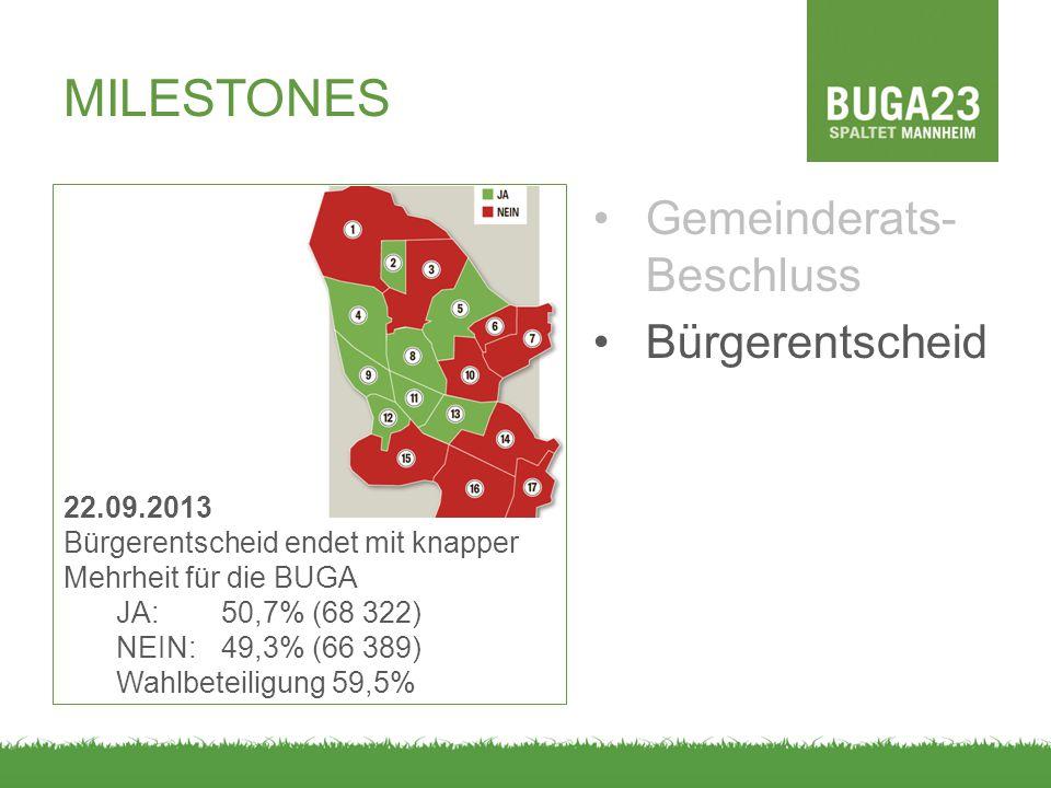 MILESTONES Gemeinderats- Beschluss Bürgerentscheid 22.09.2013 Bürgerentscheid endet mit knapper Mehrheit für die BUGA JA: 50,7% (68 322) NEIN:49,3% (66 389) Wahlbeteiligung 59,5%