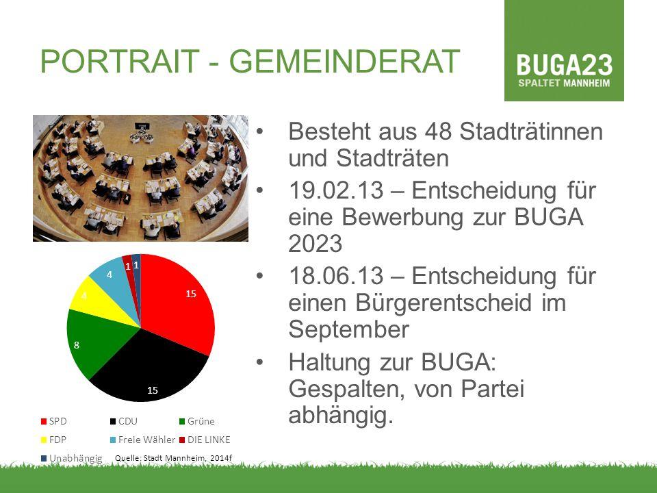 PORTRAIT - GEMEINDERAT Besteht aus 48 Stadträtinnen und Stadträten 19.02.13 – Entscheidung für eine Bewerbung zur BUGA 2023 18.06.13 – Entscheidung fü